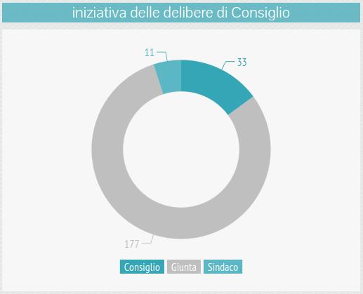 om-infografica-2015_02_atti_3