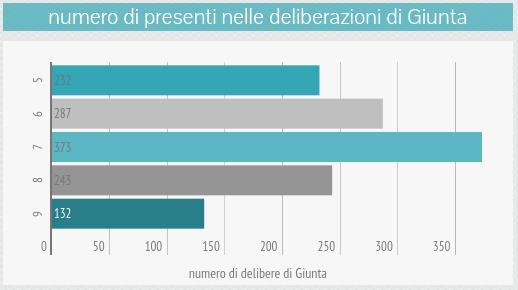 om-infografica-2015_04_presenze-voti_2