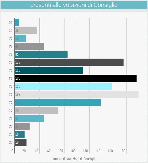 om-infografica-2015_04_presenze-voti_4