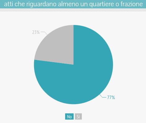 om-infografica-2015_08_quartieri-frazioni_3