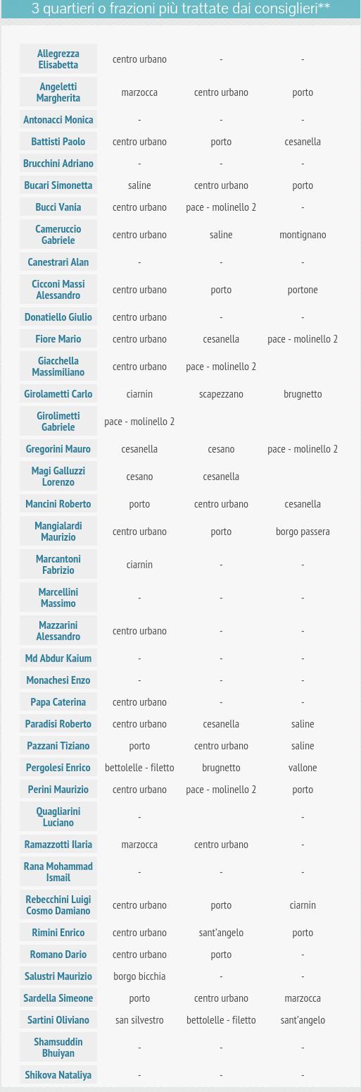 om-infografica-2015_08_quartieri-frazioni_4