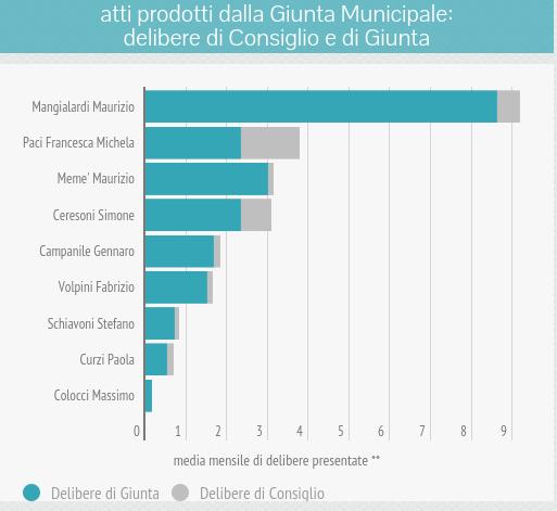 om-infografica-2015_09_atti-interventi_2