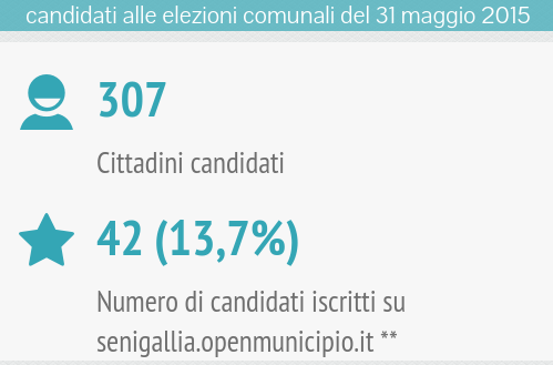 om-infografica-2015_10_cittadini_2