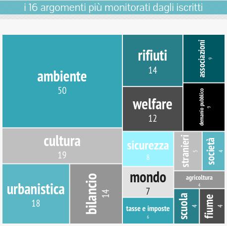 om-infografica-2015_10_cittadini_4