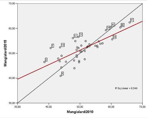 om-infografica-2015_13_confronto-sindaci-2010-2015_3