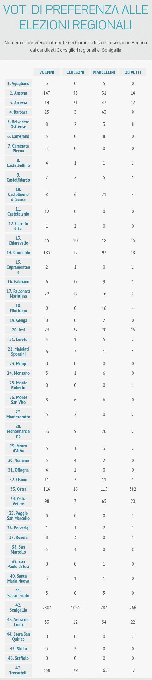 om-infografica-2015_15_regionali-2015-preferenze-comuni_1