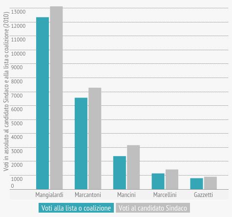 om-infografica-2015_18_comunali-2015-candidati-sindaco-e-liste_1