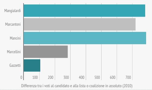 om-infografica-2015_18_comunali-2015-candidati-sindaco-e-liste_2