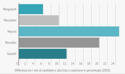 om-infografica-2015_18_comunali-2015-candidati-sindaco-e-liste_3