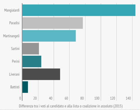 om-infografica-2015_18_comunali-2015-candidati-sindaco-e-liste_5