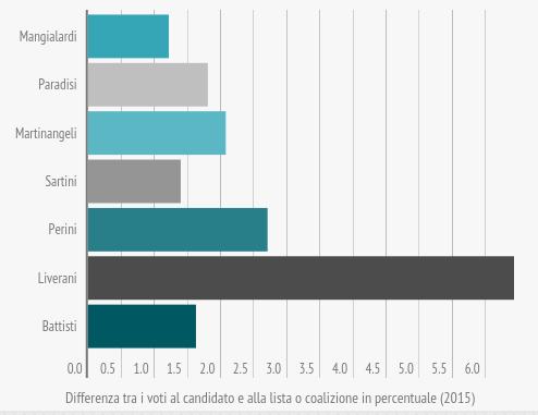 om-infografica-2015_18_comunali-2015-candidati-sindaco-e-liste_6