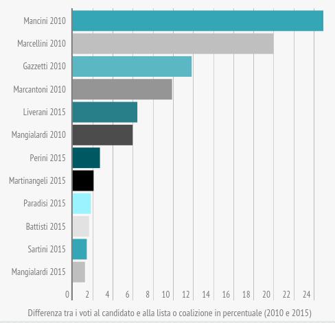 om-infografica-2015_18_comunali-2015-candidati-sindaco-e-liste_7