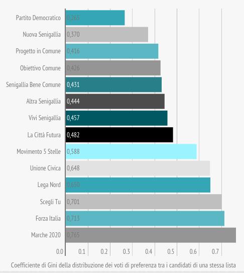om-infografica-2015_19_comunali-2015-preferenze-candidati_1