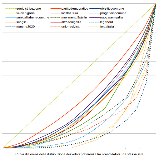 om-infografica-2015_19_comunali-2015-preferenze-candidati_2