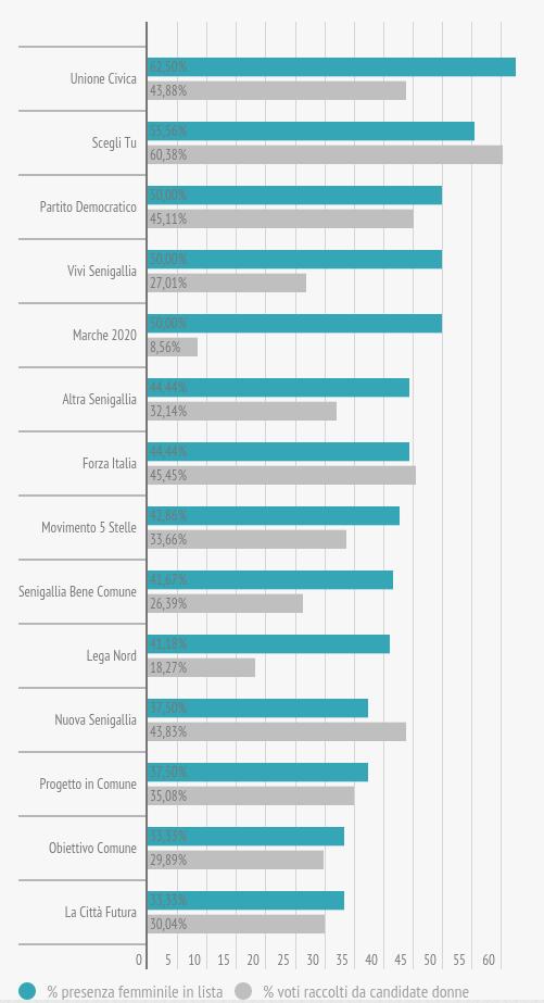 om-infografica-2015_19_comunali-2015-preferenze-candidati_3