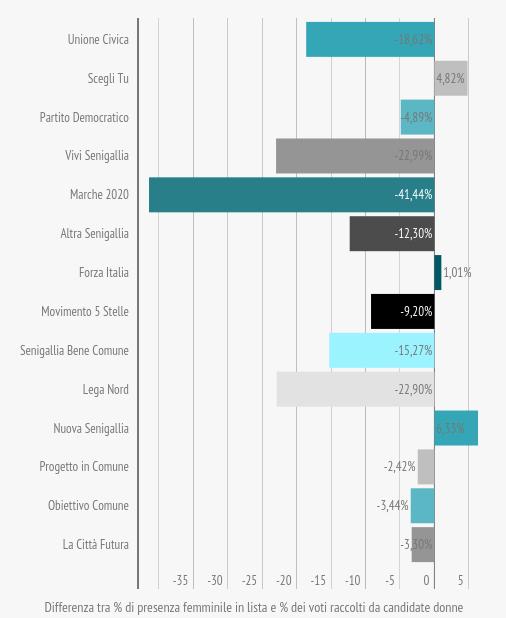om-infografica-2015_19_comunali-2015-preferenze-candidati_4