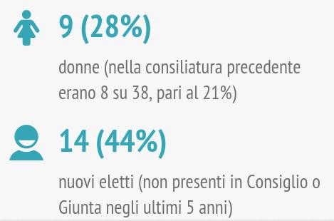om-infografica-2015_20_consiglio-giunta-nuovi_1