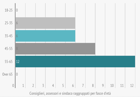 om-infografica-2015_20_consiglio-giunta-nuovi_2